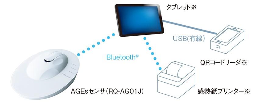 体内AGEs(糖化度)測定装置 「AGEsセンサ」