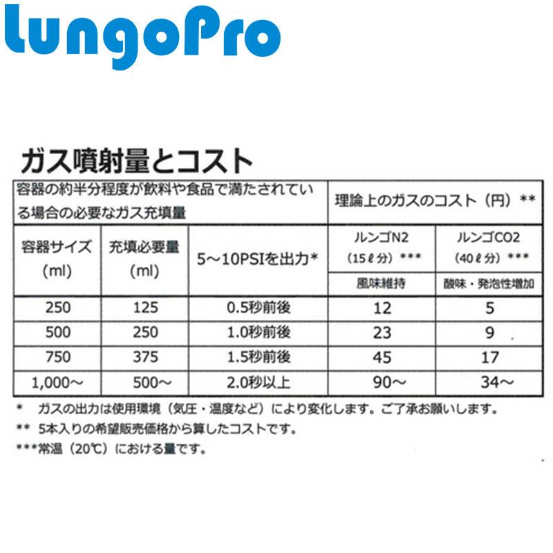 Lungo Pro ルンゴプロ CO2(炭酸) キット