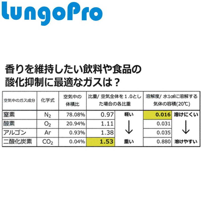抗酸化ガスカートリッジ ルンゴN2(窒素) 5本セット