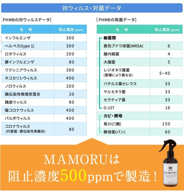MAMORU 250ml 〜アルコールよりも除菌力が高く次亜塩素酸よりも安全な 第三の除菌剤 PHMB〜