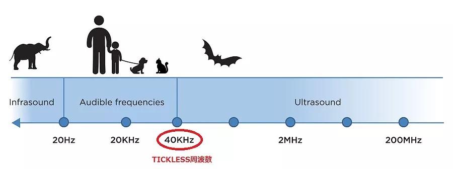 TICKLESS PET (チックレス ペット用) ノミ・ダニ対策   ※別送