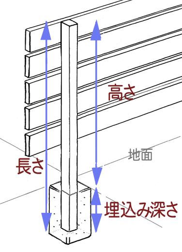 ウリン柱 高さ 1000mm用(全長1250mm) 45×70mm)木製目隠しフェンス部材