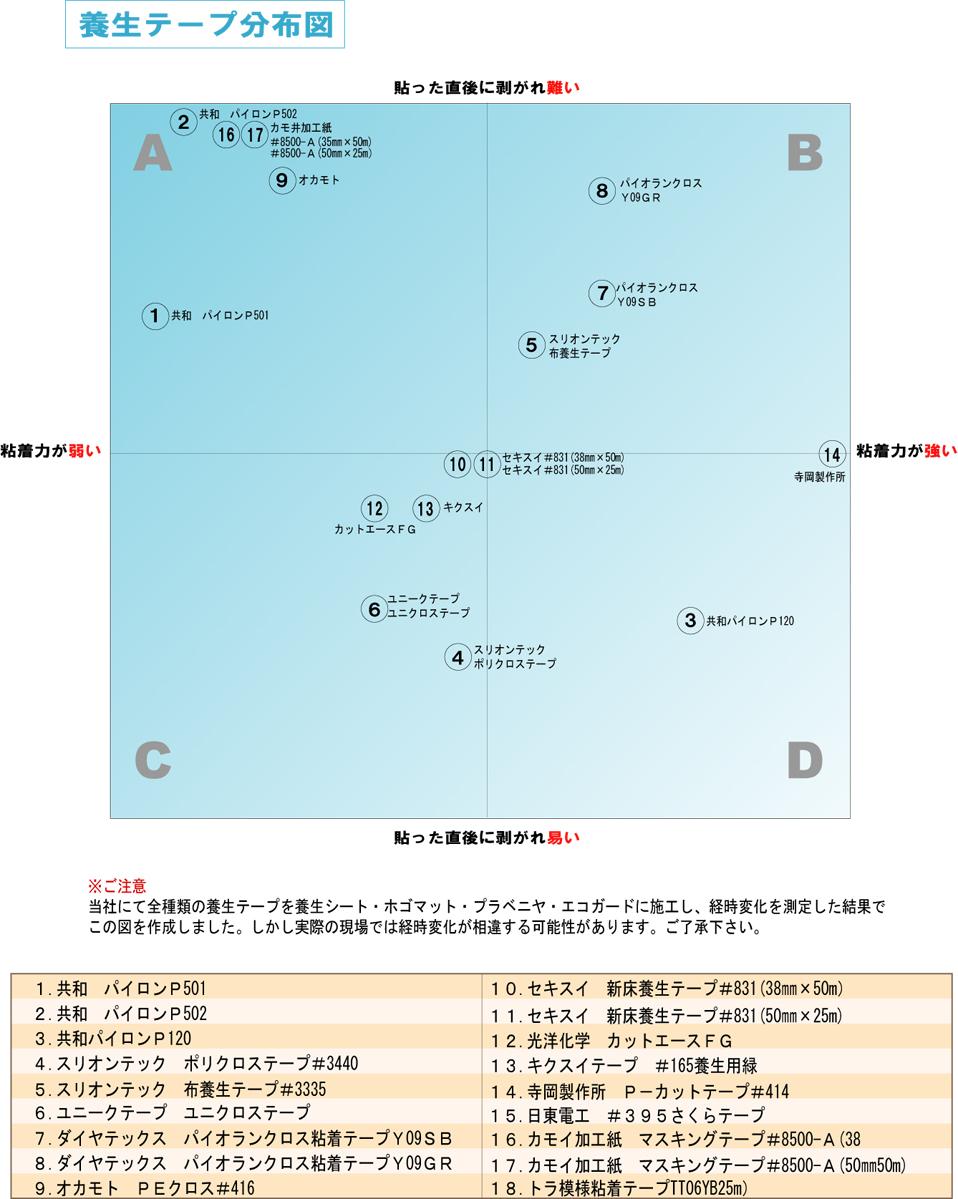 ダイヤテックス パイオラン Y-09-SB 《スカイブルー》 25mm幅×50m (30巻入)