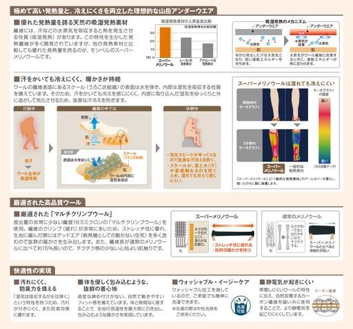 モンベル スーパーメリノウールM.W(中厚手)タイツ男性用 1107659