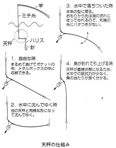 夢の天秤 TL-250-1.0φ (根掛解消用)
