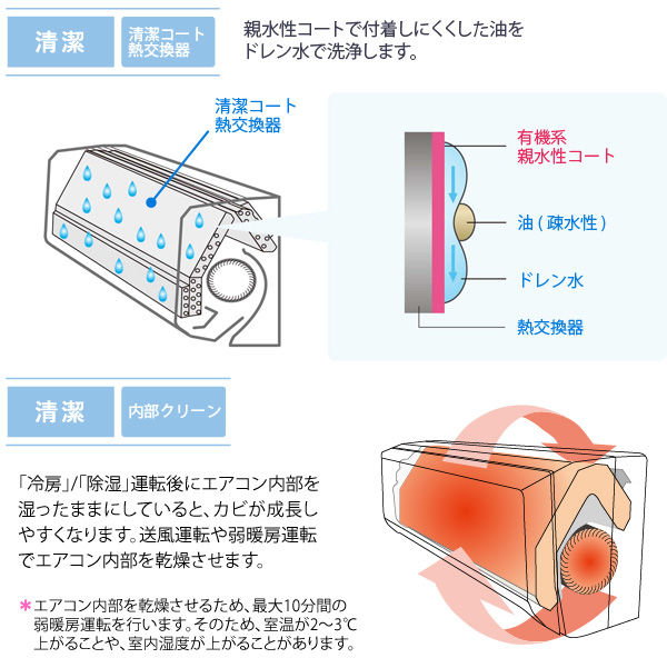 内部 乾燥 エアコン