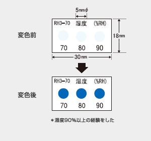 湿度インジケータ RH3-70 (3点式・70-80-90%)