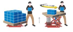パレットレベラー(標準400kg用 )パレット用腰痛対策機器
