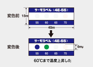 サーモラベル 4E-95 (4点式・95-100-105-110)
