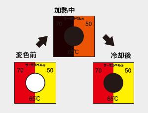 組合せサーモラベル TB-75(可逆・不可逆・3点式・75℃)