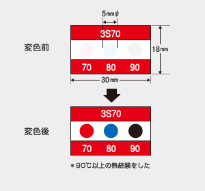 サーモカラーセンサー 3S55 (3点式・55-65-75℃)