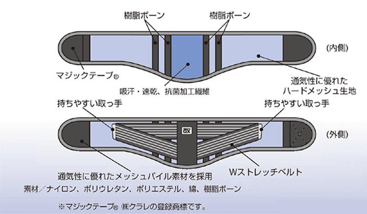 メディカGX 腰用 S・M・Lサイズ