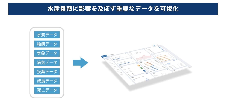 スマート水産プラットフォーム(年間利用料・利用開始月無料) /TSAQPTF001